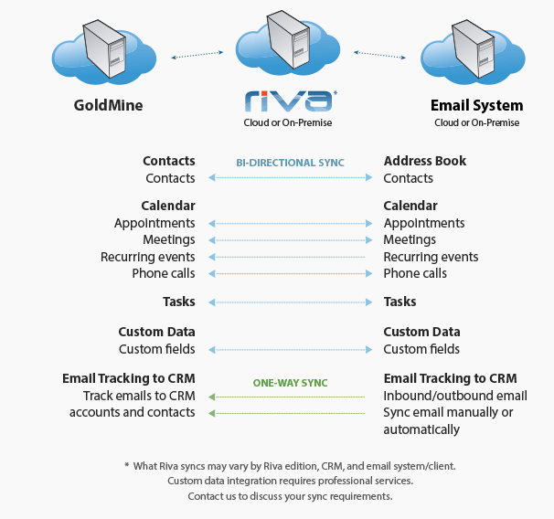 Riva GoldMine Email Integration